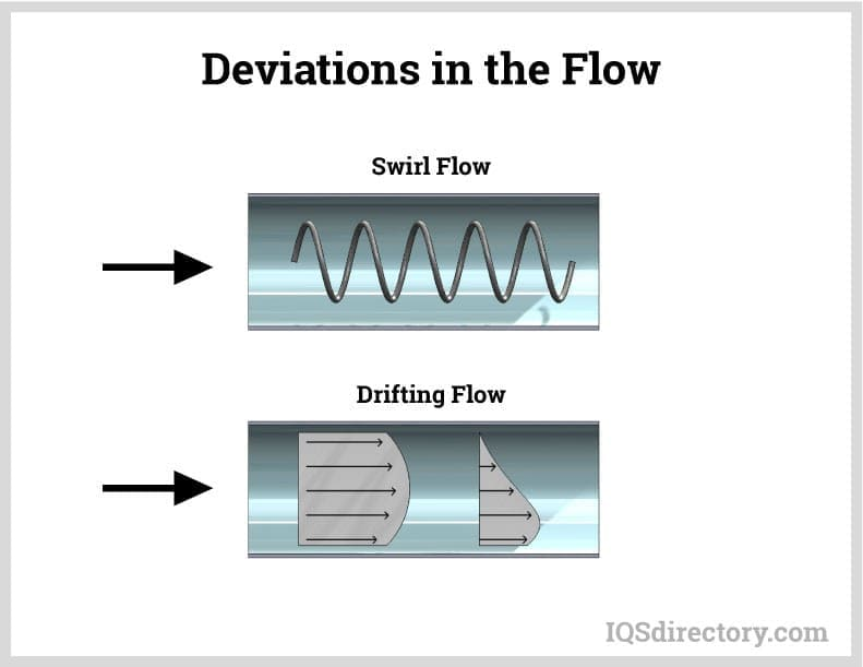 Deviations in the Flow