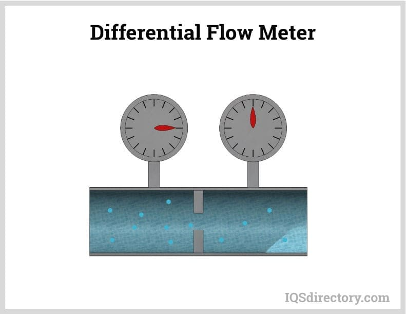 Differential Flow Meter