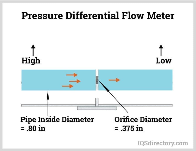 Pressure Differential Flow Meter