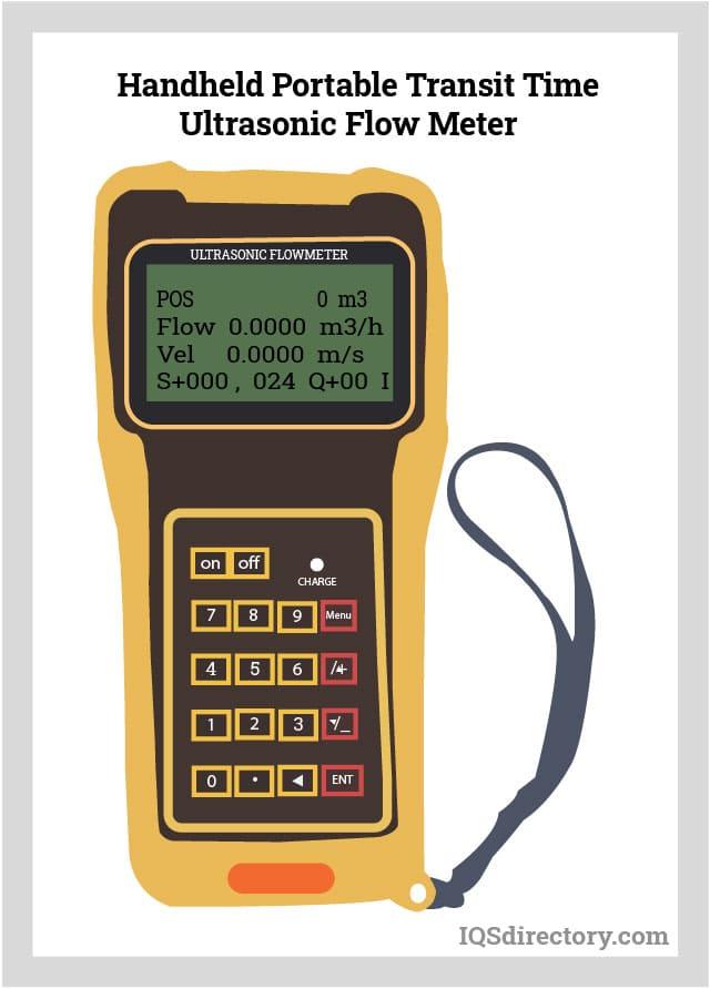 Handheld Portable Transit Time Ultrasonic Flow Meter