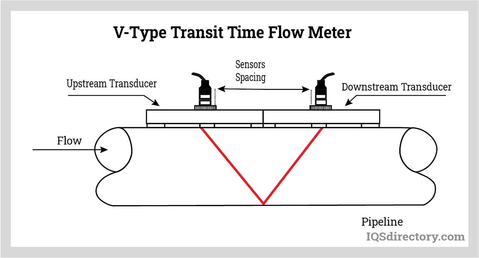 V-Type Transit Time Flow Meter