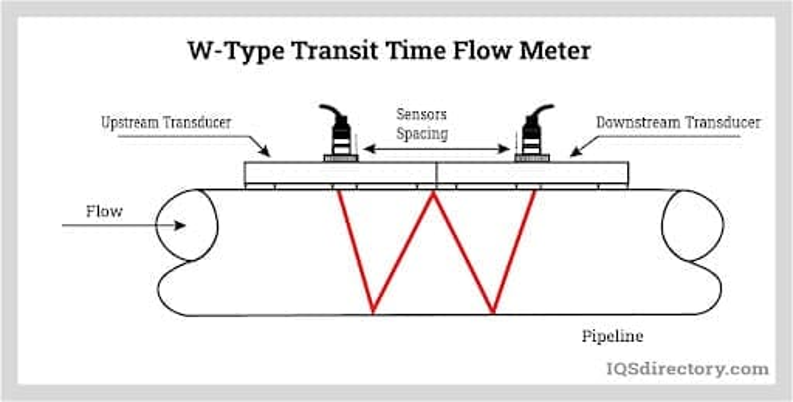 W-Type Transit Time Flow Meter