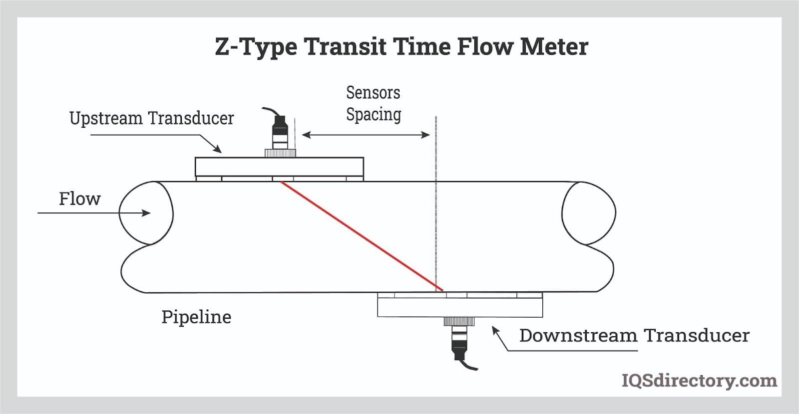 Z-Type Transit Time Flow Meter