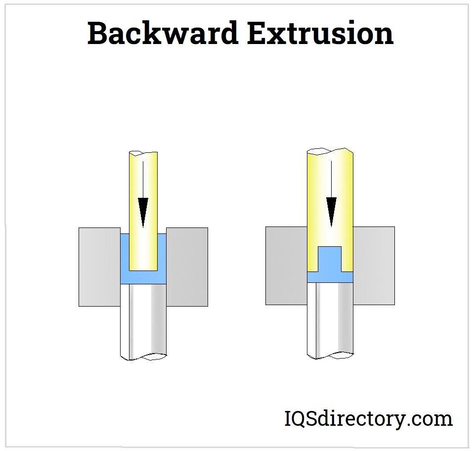 Backward Extrusion