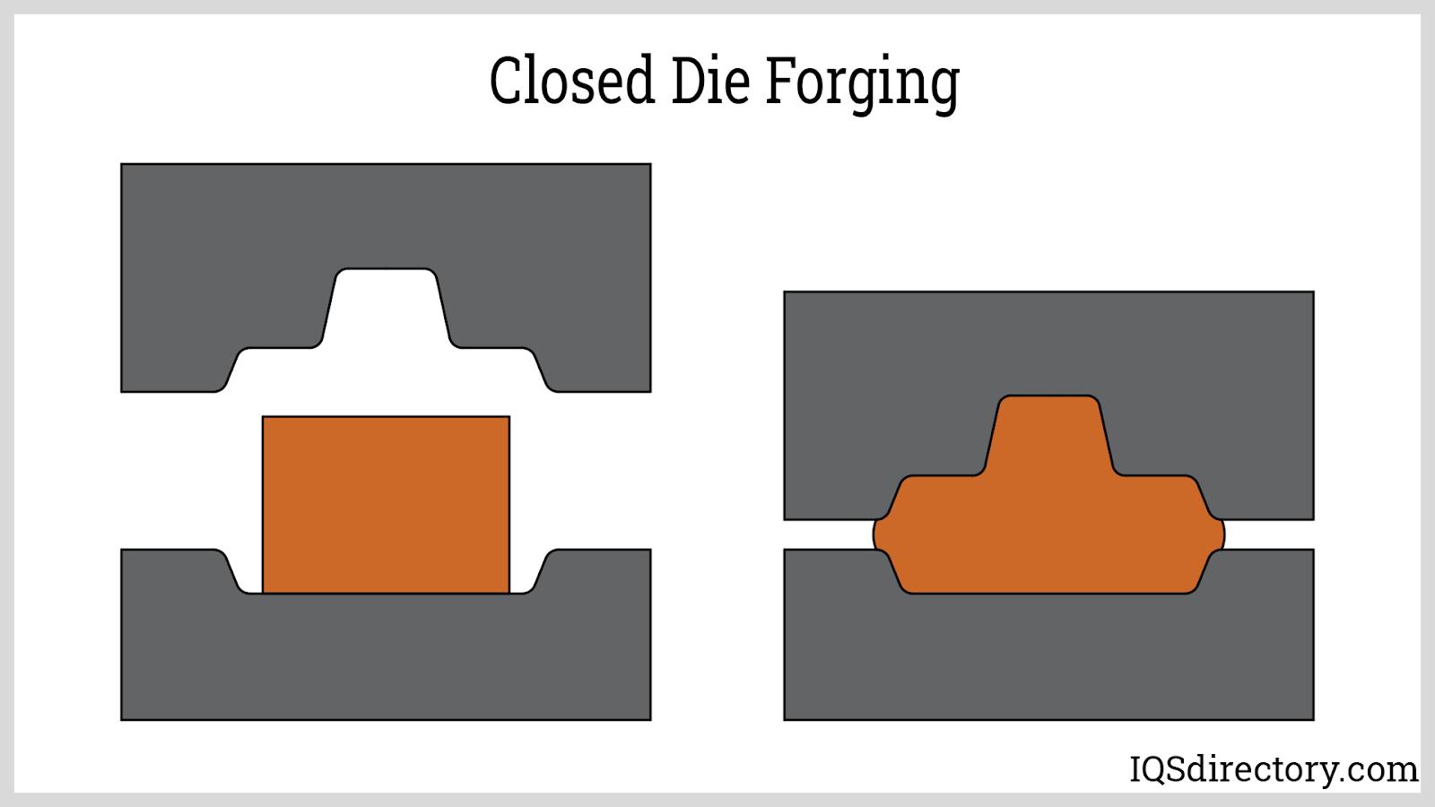 Closed Die Forging