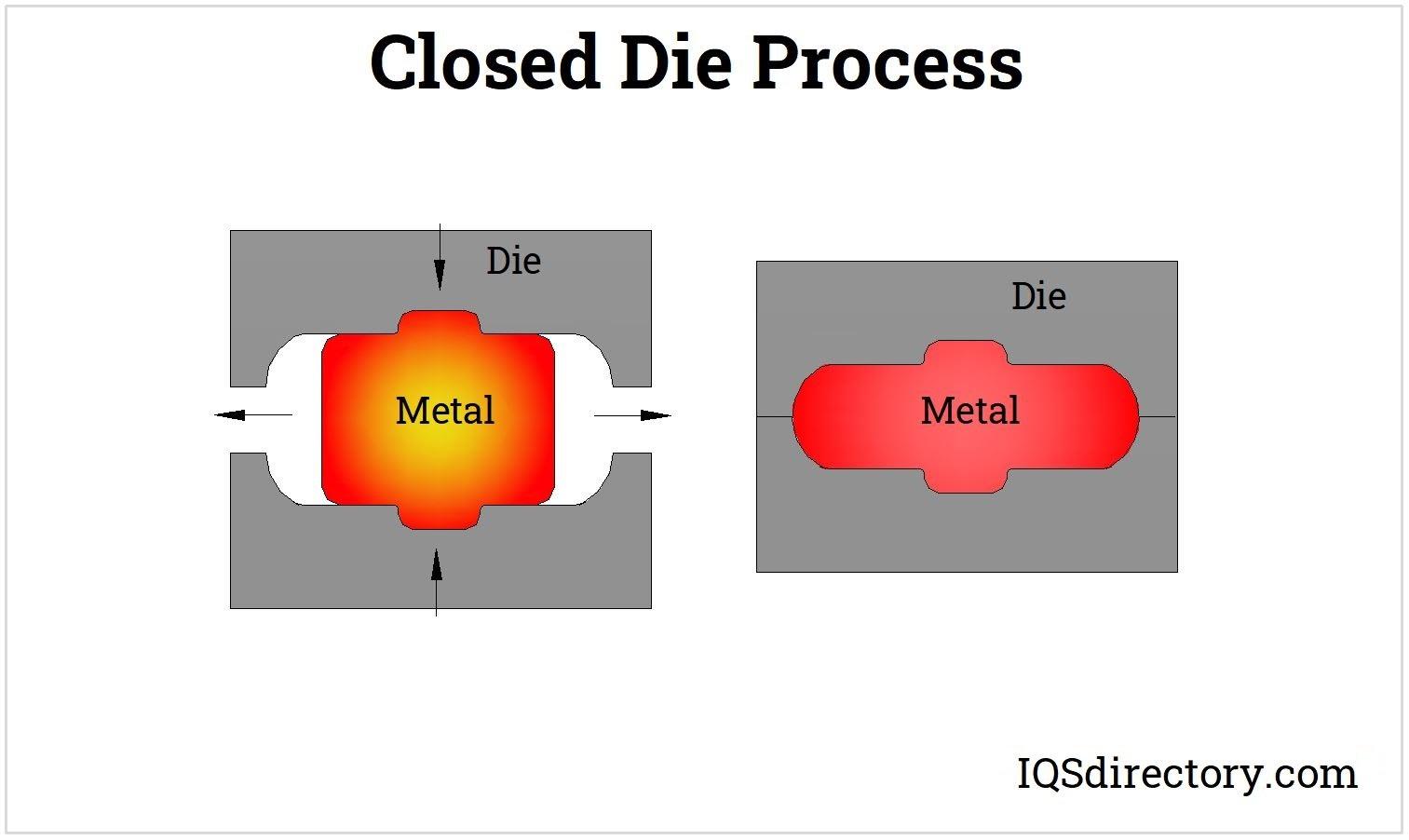 Closed Die Process