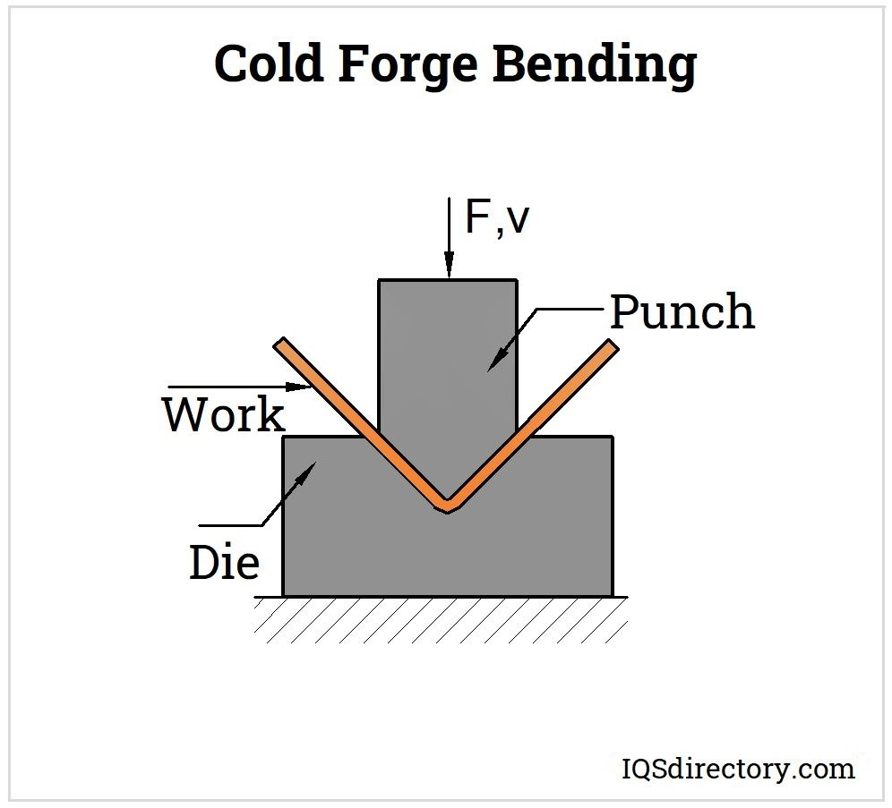 Cold Forge Bending