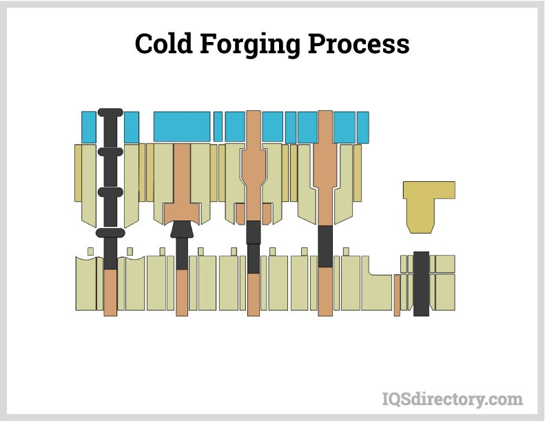 Cold Forging Process