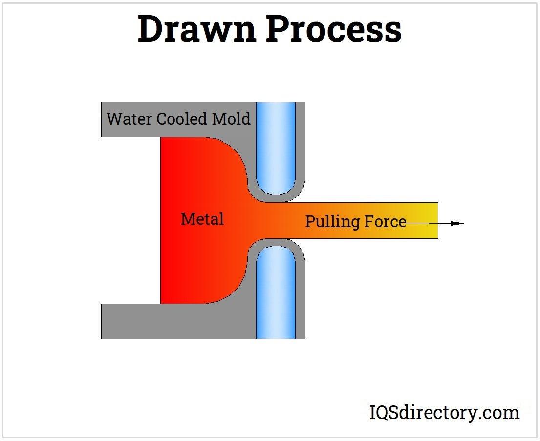 Drawn Process