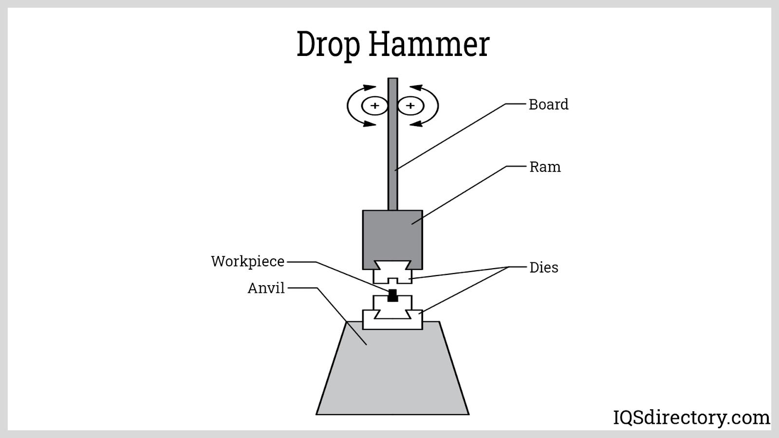 Drop Hammer