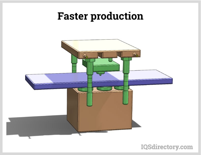 Faster Production