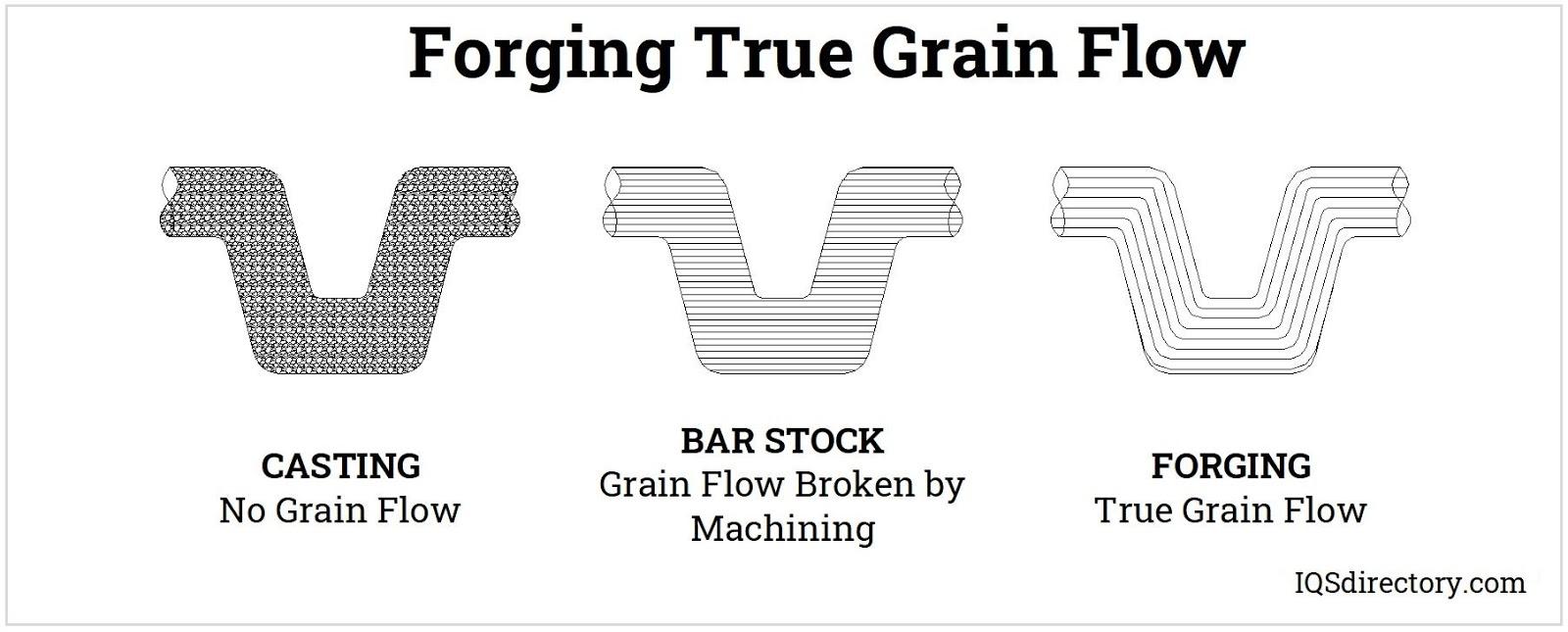 Forging True Grain Flow