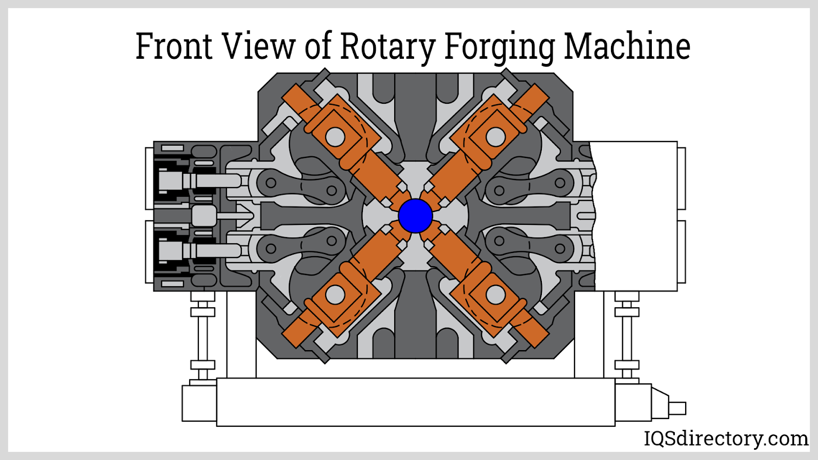 Front View of Rotary Forging Machine