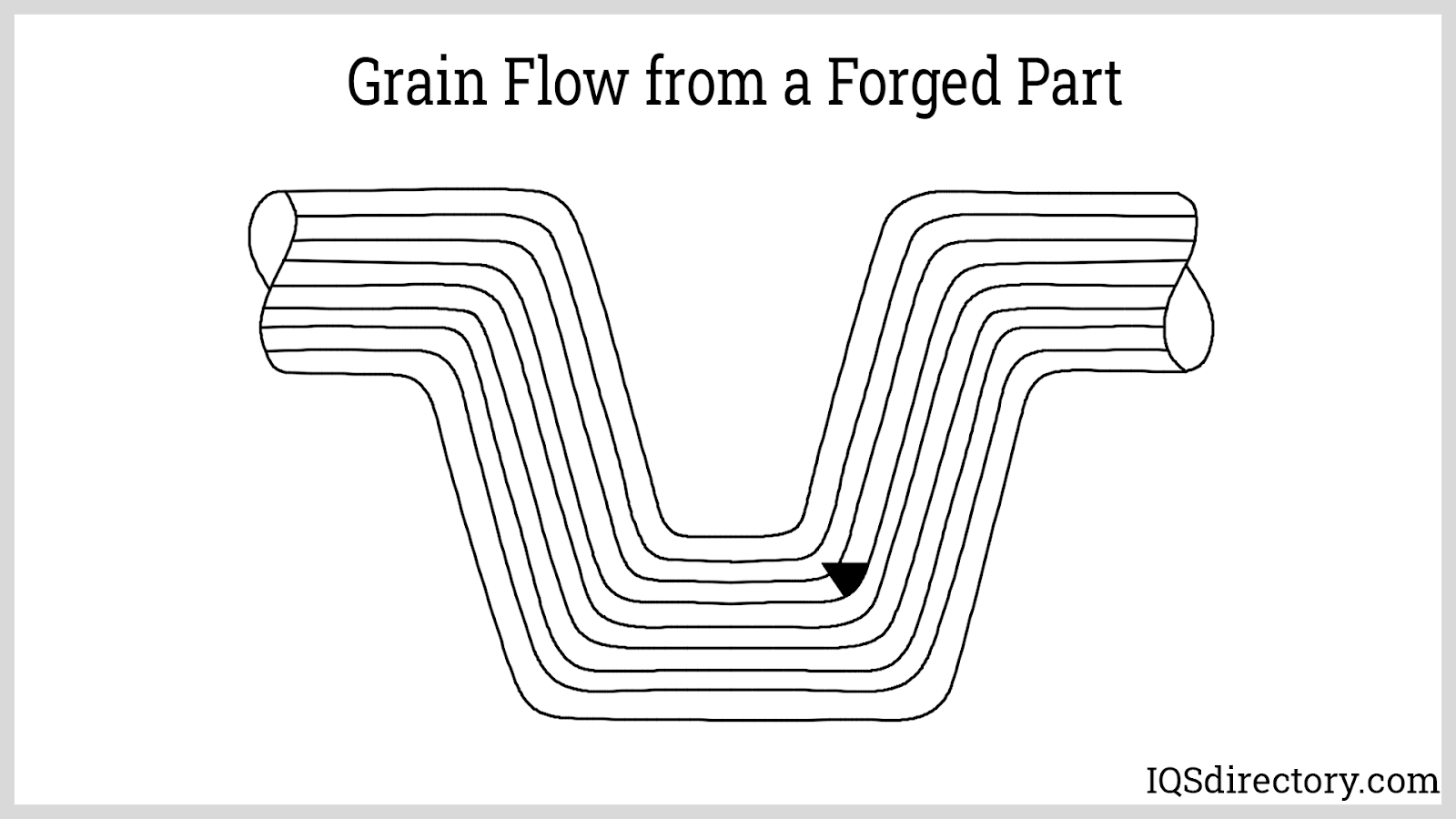 Grain Flow from a Forged Part