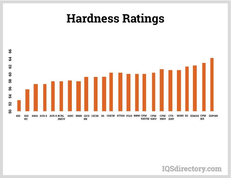 Hardness Ratings