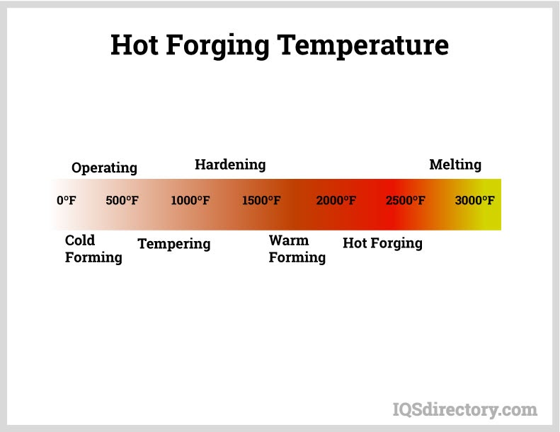 Hot Forging Temperature