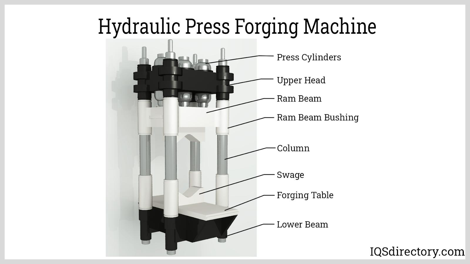 Hydraulic Press Forging Machine
