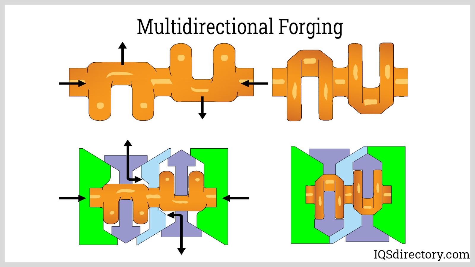 Multidirectional Forging