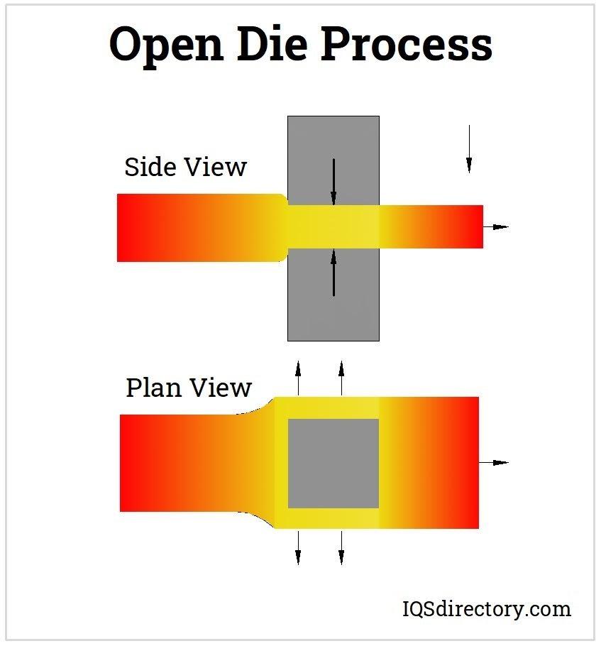 Open Die Process