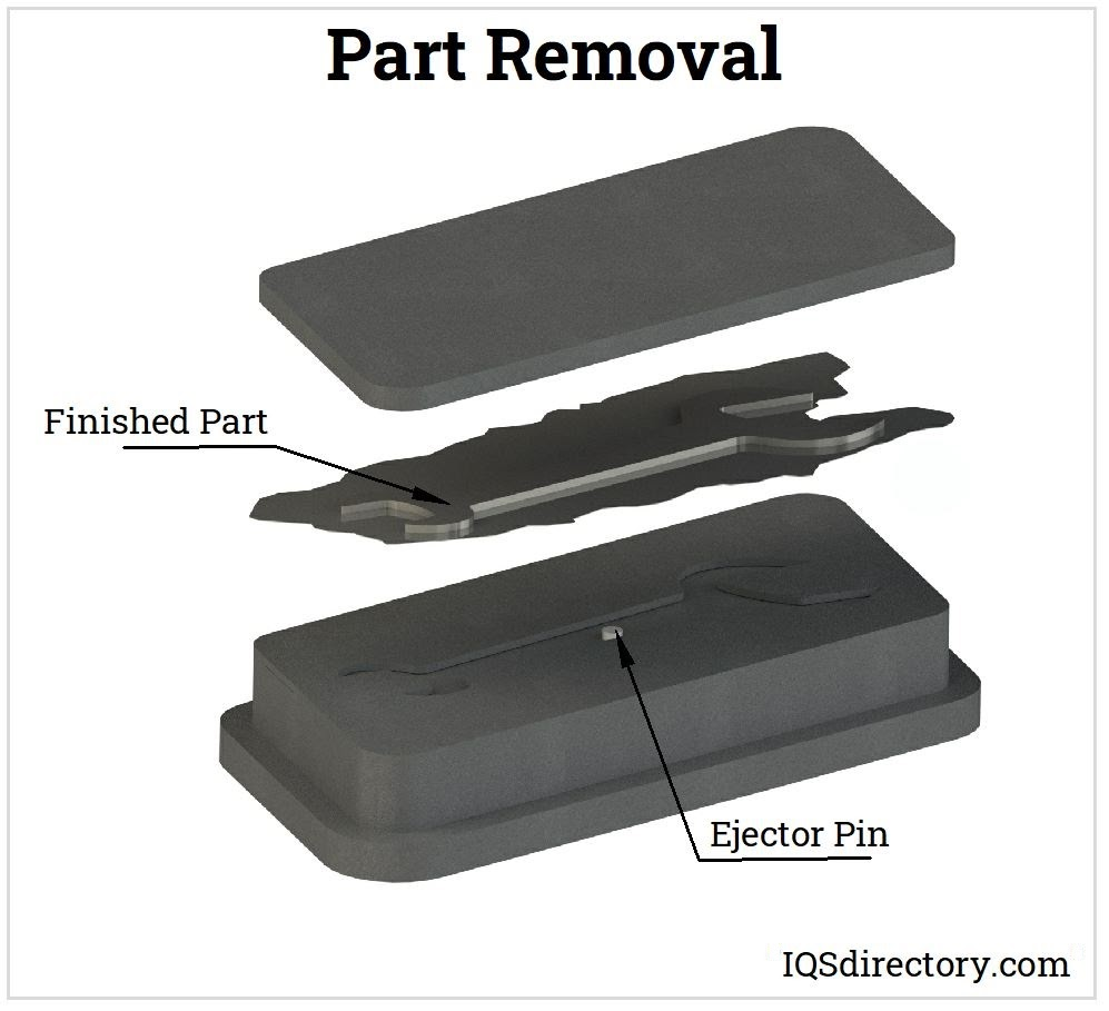 Part Removal
