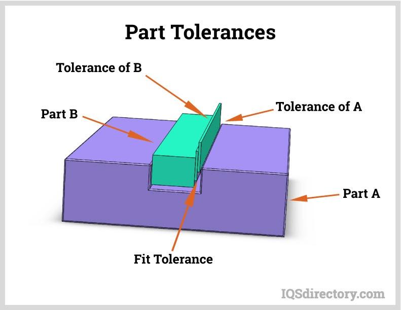 Part Tolerances