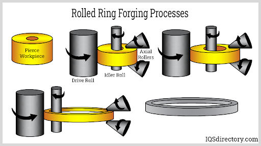 Rolled Ring Forging Processes