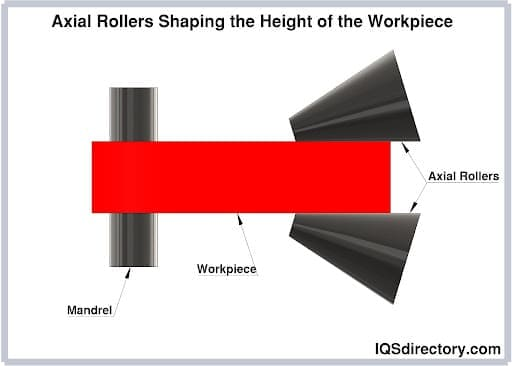 Axial Rollers Shaping the Height of the Workpiece