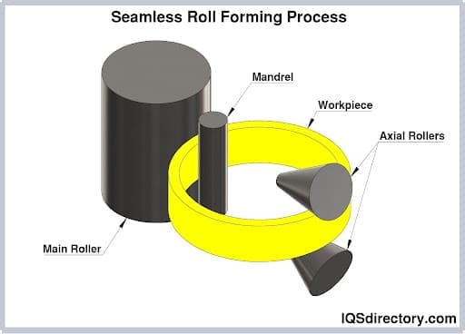 Seamless Roll Forming Process