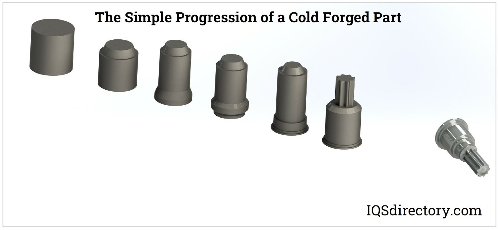Progression of a Cold Forged Part