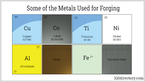 Some of the Metals Used for Forging
