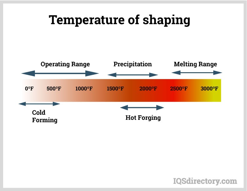 Temperature of Shaping