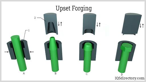 Upset Forging