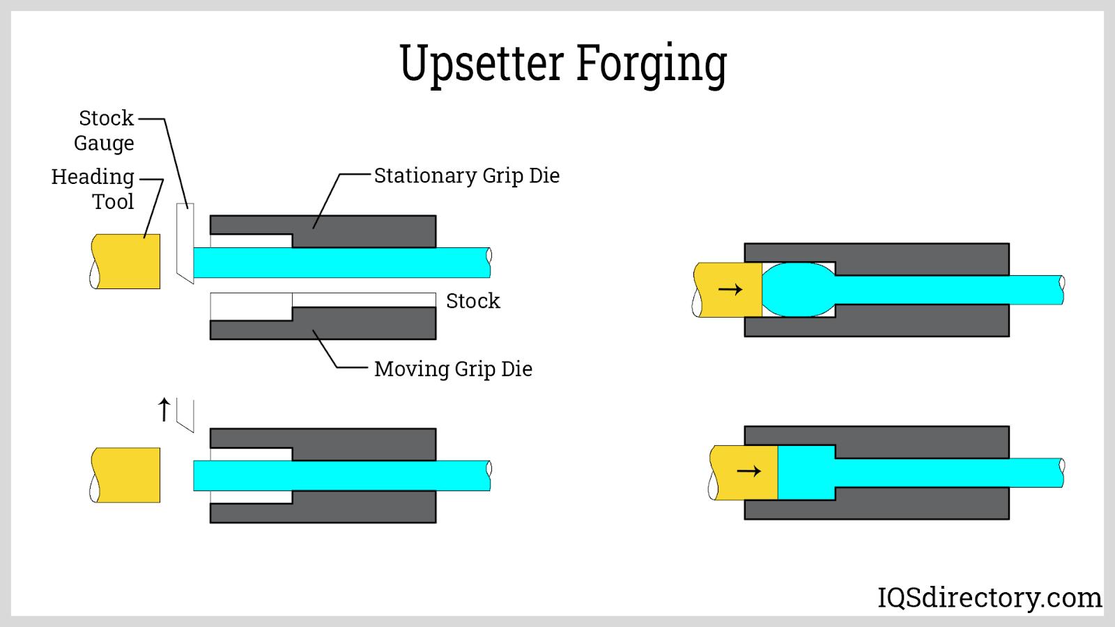 Upsetter Forging