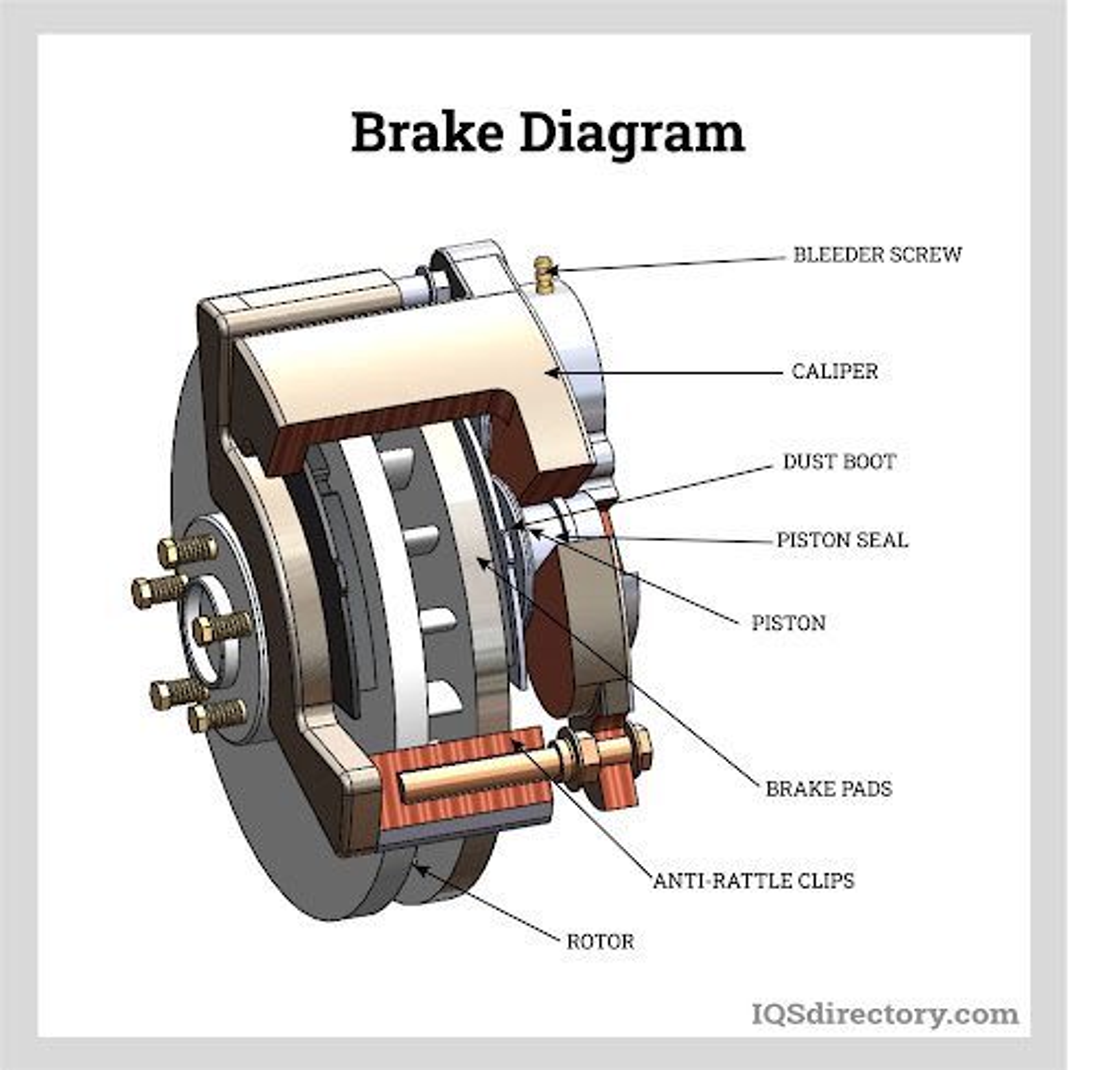 Brake Diagram