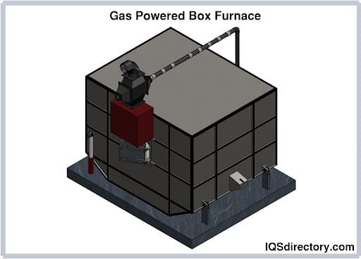 Types of Industrial Furnaces