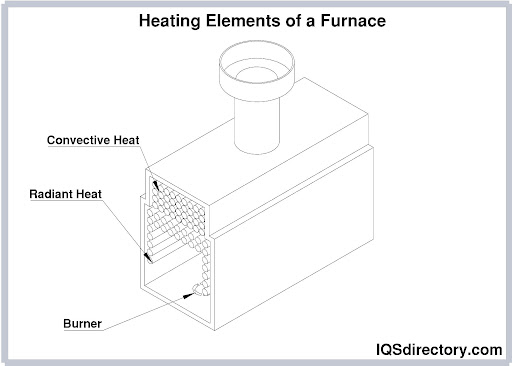 Heating Elements of a Furnace