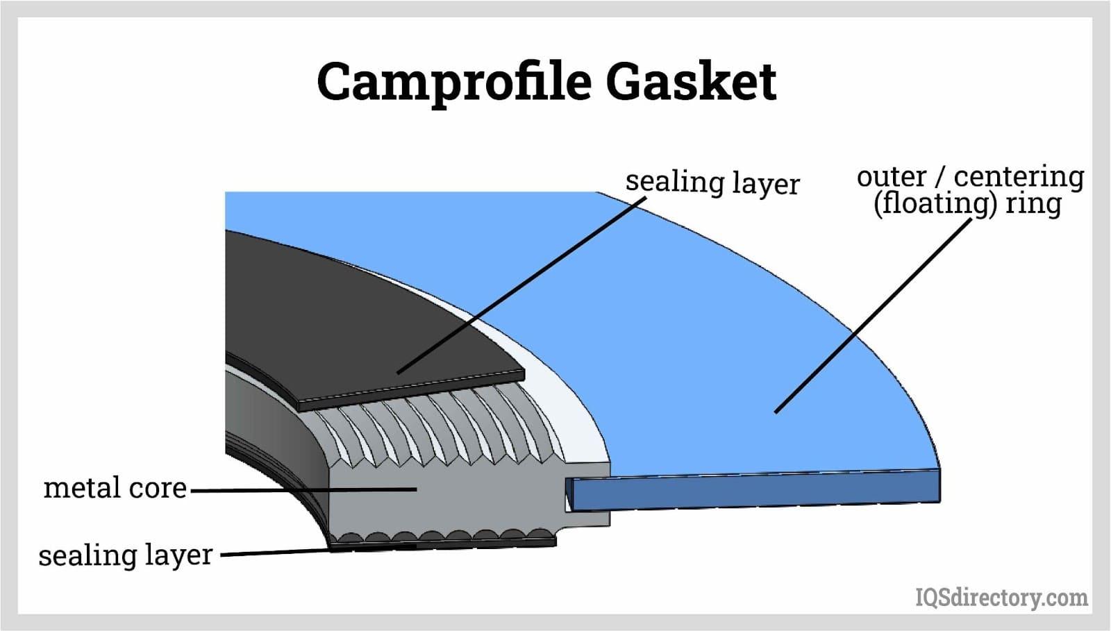 Camprofile Gasket