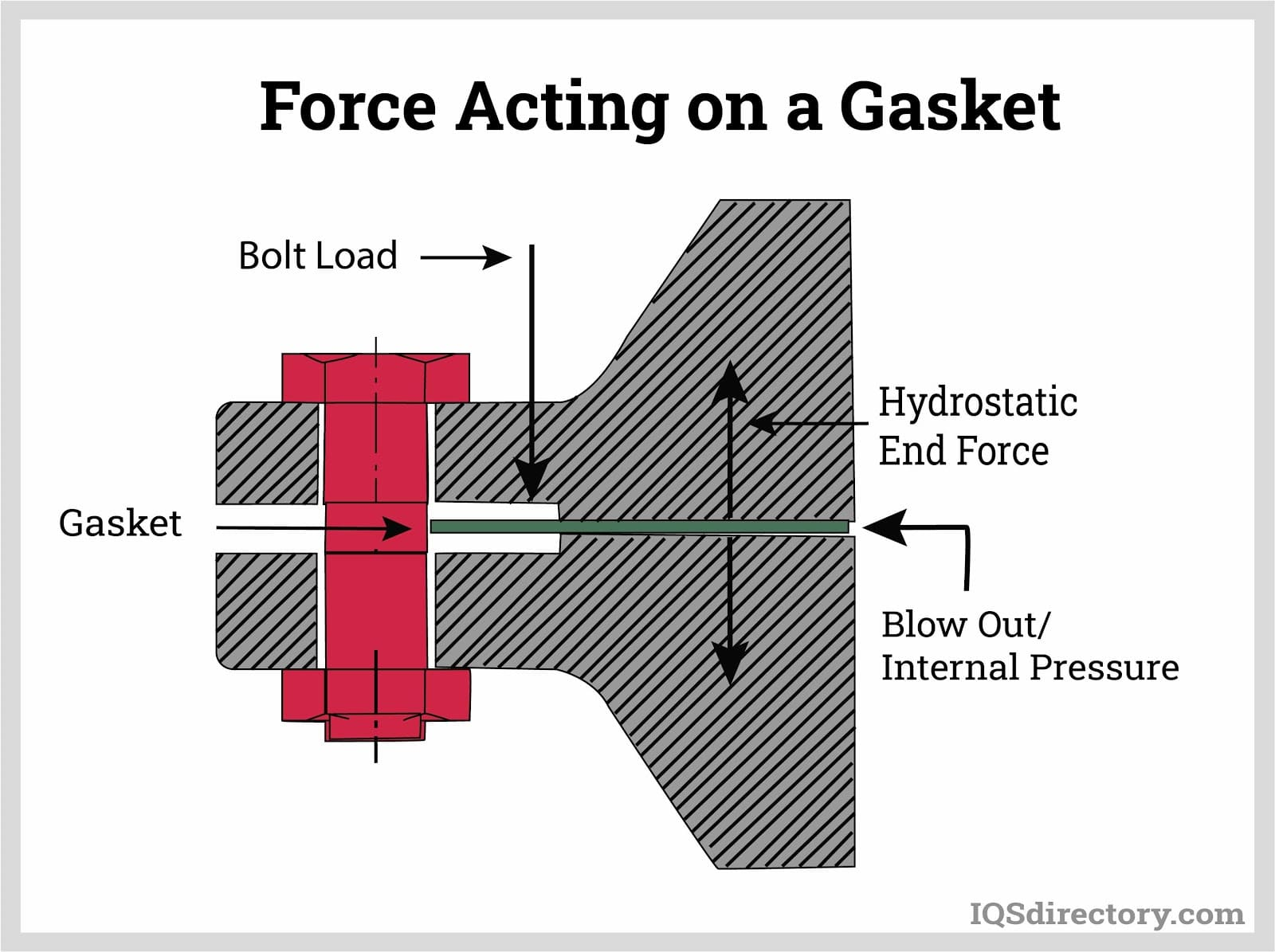 Force Acting on a Gasket