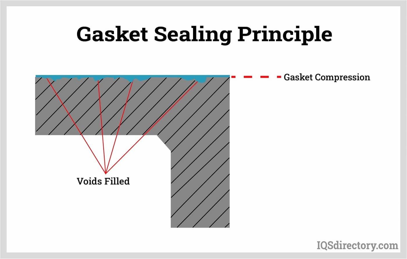 Gasket Sealing Principle