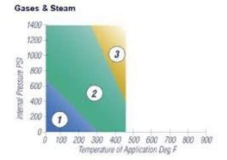 Synthetic Fiber Gasket PT Curve