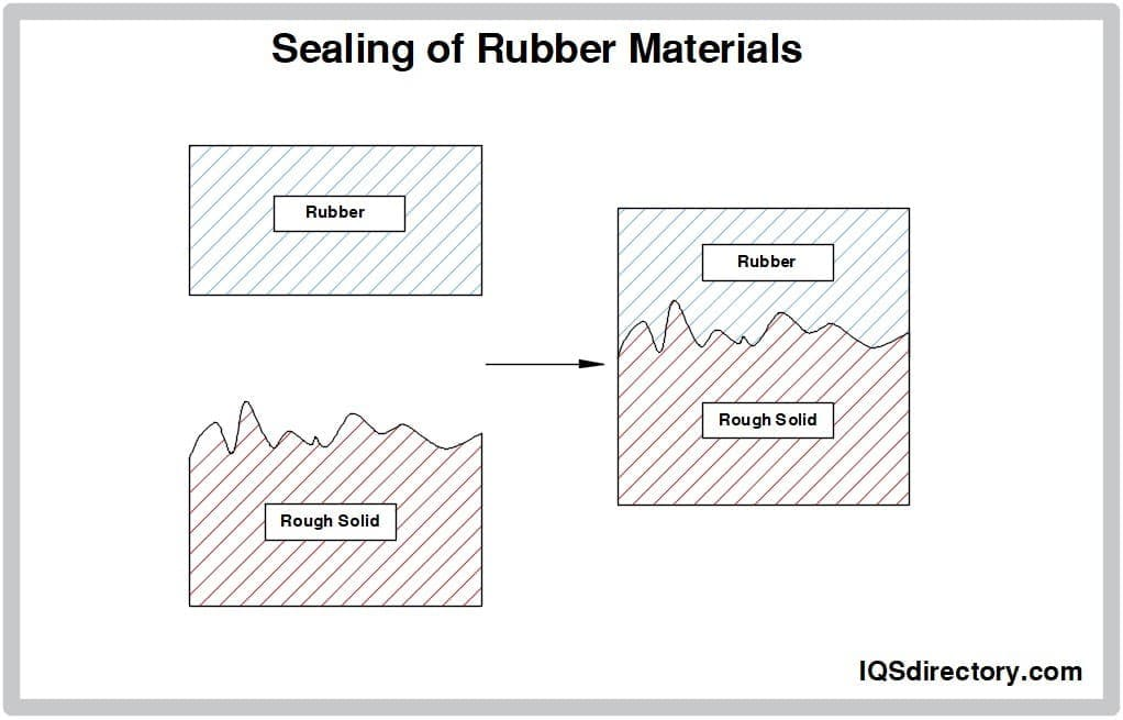 Sealing of Rubber Materials