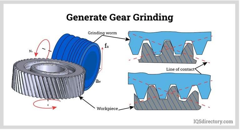Generate Gear Grinding
