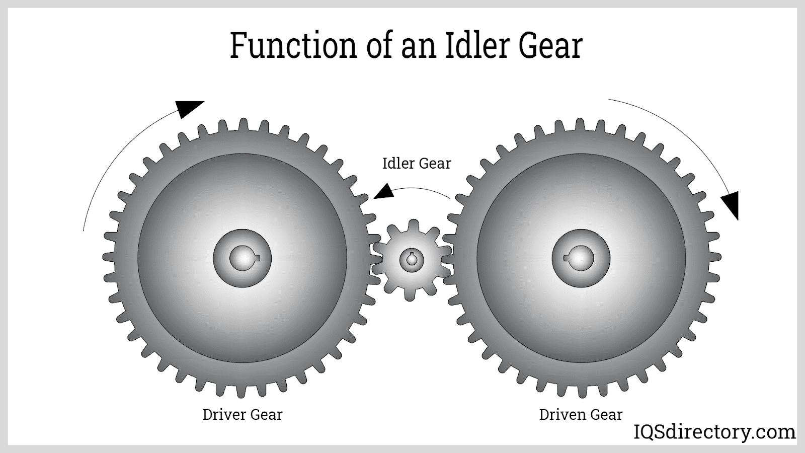 Function of an Idler Gear