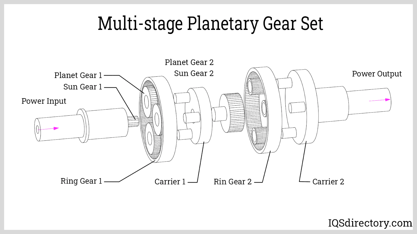 Multi-stage Planetary Gear Set