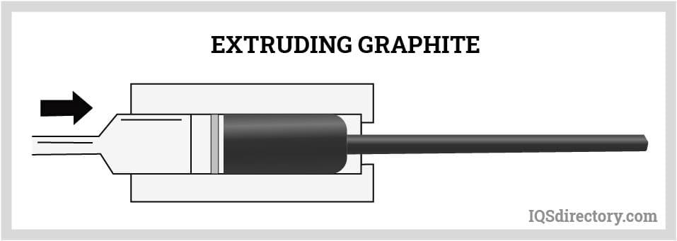 Extruding Graphite