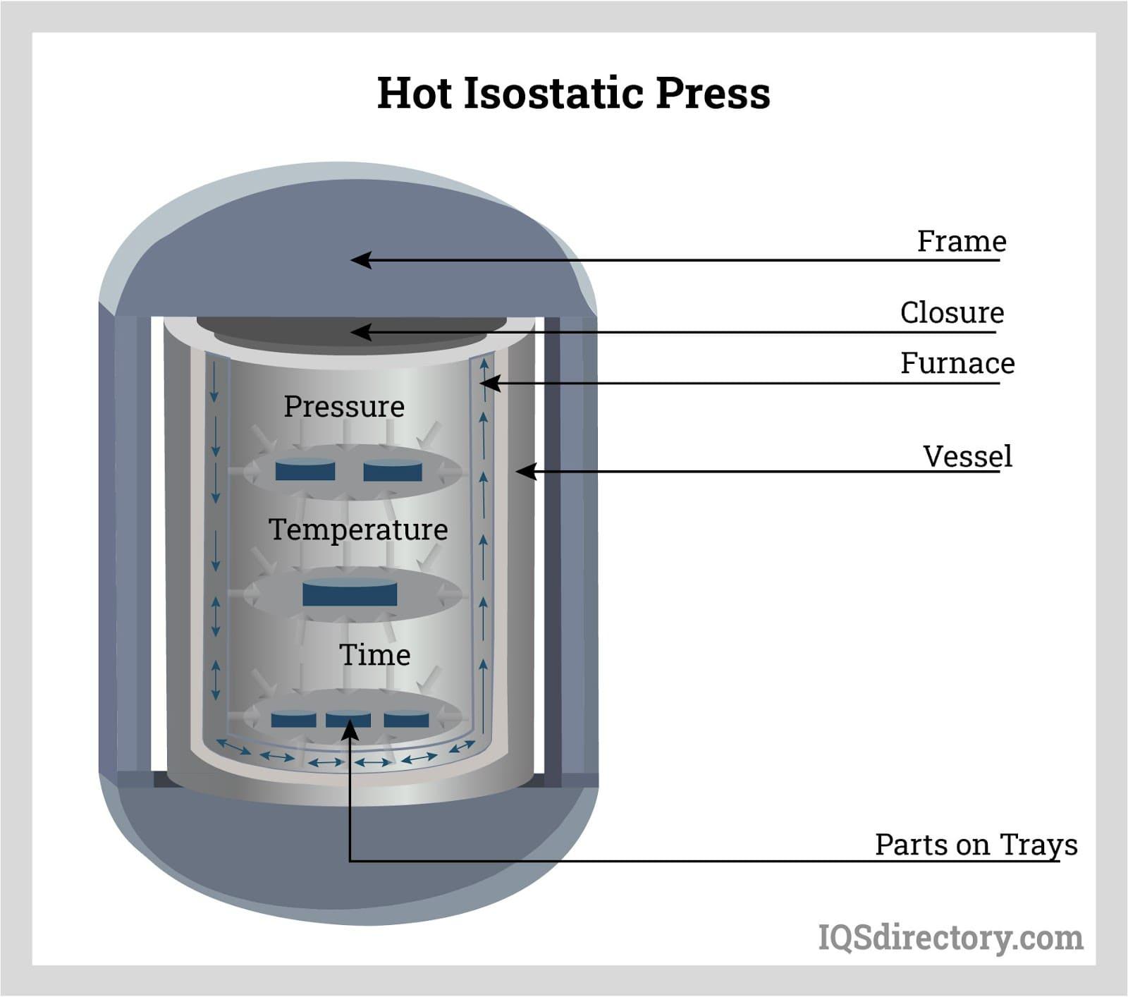 Hot Isostatic Press