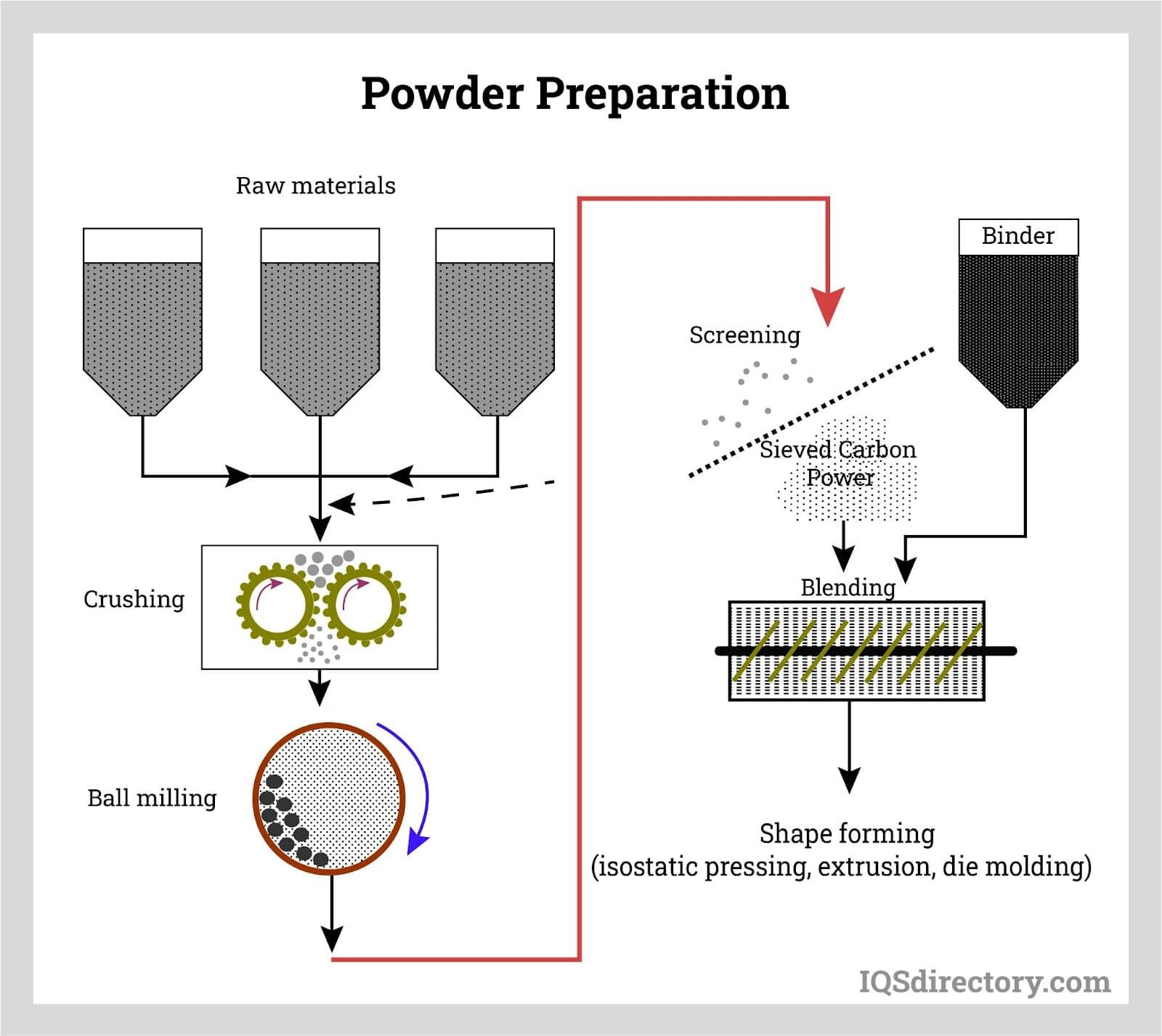 Powder Preparation