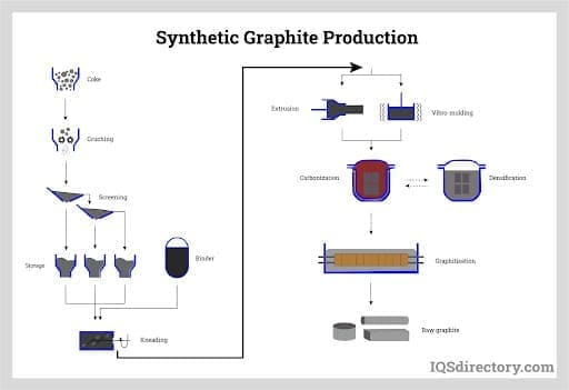 Synthetic Graphite Production