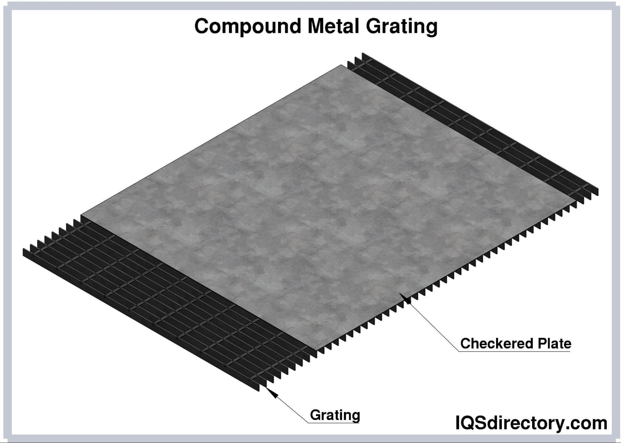 Compound Metal Grating