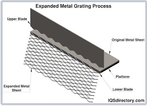 Expanded Metal Grating Process